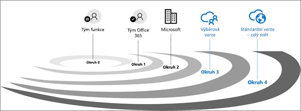 Okruhy pro ověřování verzí pro Office 365