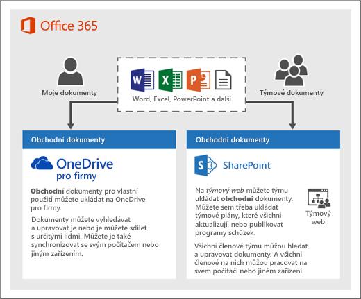 Diagram, jak můžete používat dva typy úložiště: OneDrive nebo Týmové weby