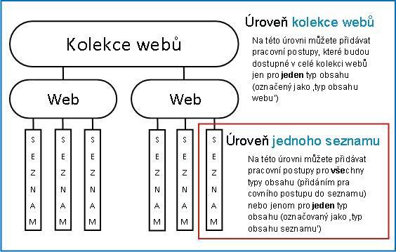 Mapa kolekce webů se třemi vysvětlovanými způsoby přidání