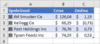 Sloupec A obsahuje názvy společností a ikony, sloupec B obsahuje hodnoty cen a sloupec C obsahuje hodnoty změn.