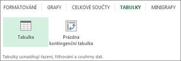 Rychlá analýza – galerie Tabulky