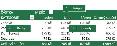 Příklad kontingenční tabulky a jak pole korelují se seznamem polí.