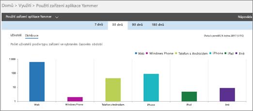 Snímek obrazovky se sestavou Použití zařízení aplikace Yammer ukazující zobrazení Distribuce