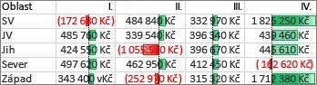 Datové pruhy, které zvýrazňují kladné a záporné hodnoty