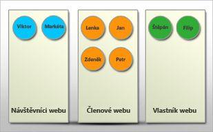 Vizualizace skupin uživatelů