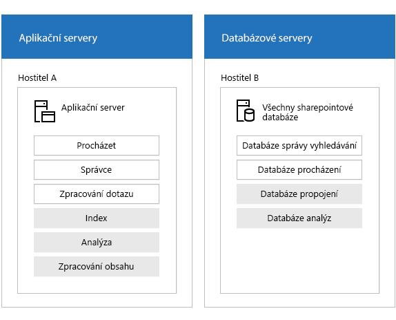 Příklad hledání farmy se servery a komponent vyhledávání.