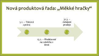 Příklad základní časové osy