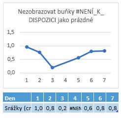 Chyba #není_k_dispozici v buňce 4 den, graf zobrazující připojení přes den 4