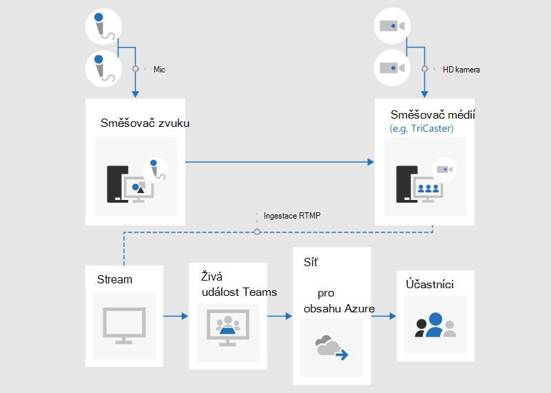 Vývojový diagram znázorňující, jak vytvořit živou událost pomocí externí aplikace nebo zařízení.
