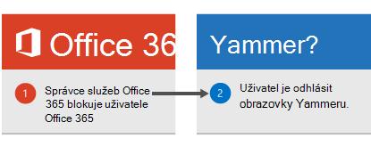 Správce služeb Office 365 blokuje uživatele v Office 365 a uživatel je odhlášení Yammeru.