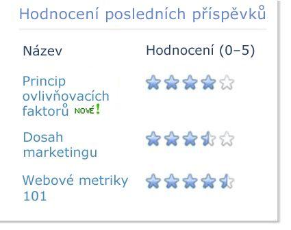 Hodnocení blogu