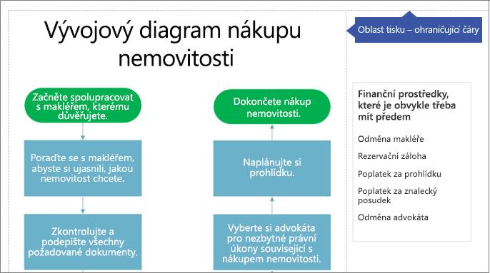 Oblasti tisku ve velikosti Letter v diagramu