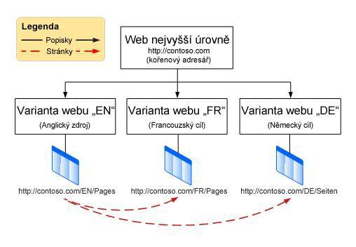 Graf hierarchie zobrazující kořenový web a pod ním tři varianty. Varianty jsou angličtina, francouzština a němčina.