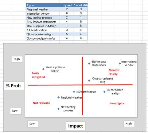 Image of risk grid in Excel
