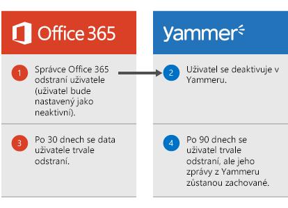 Diagram, který ukazuje, že když správce Office 365 odstraní uživatele, tak se uživatel deaktivuje v Yammeru. Po 30 dnech se data uživatele odstraní z Office 365 a po 90 dnech se uživatel trvale odstraní z Yammeru, ale jeho zprávy z Yammeru zůstanou zachované.