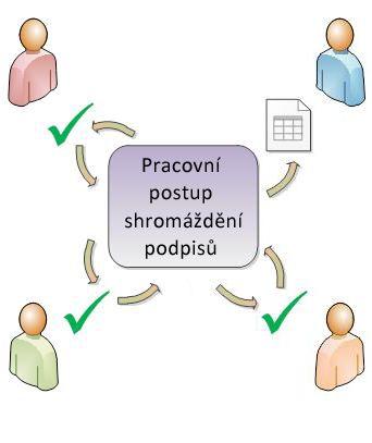 Obrázek směrování pracovního postupu