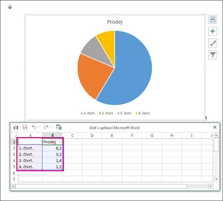 Tabulka, která se zobrazí po výběru požadovaného grafu.
