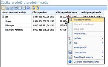 Přehled výkonnostních metrik PerformancePoint s nabídkou zobrazenou po kliknutí pravým tlačítkem myši