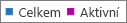 Snímek obrazovky: skupin office 365 – celkem a aktivní číslo zprávy skupin