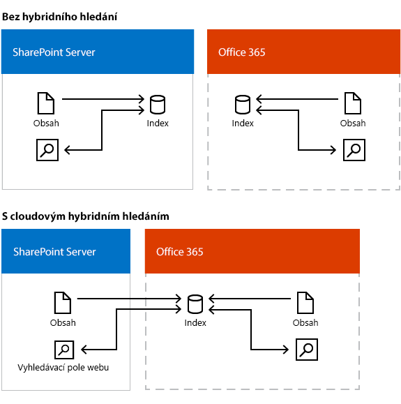 Příklad hledání v každém z obou prostředí s a bez cloudu hybridní hledání