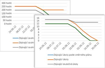 Ukázkový graf sledování průběhu (burndown) ukazující úkoly směrného plánu, zbývající úkoly, a zbývající skutečné úkoly