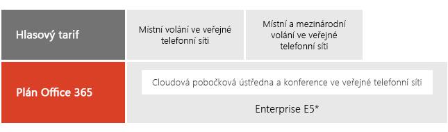 Online Skype pro firmy E5 a konference ve veřejné telefonní síti
