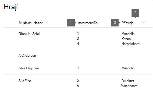 seznam Musicians se zvýrazněným ID a nadpisem