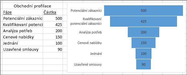 Trychtýřový graf znázorňující obchodní profilaci – v prvním sloupci jsou fáze, ve druhém sloupci jsou hodnoty