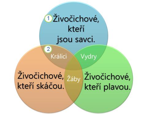 Vennův diagram