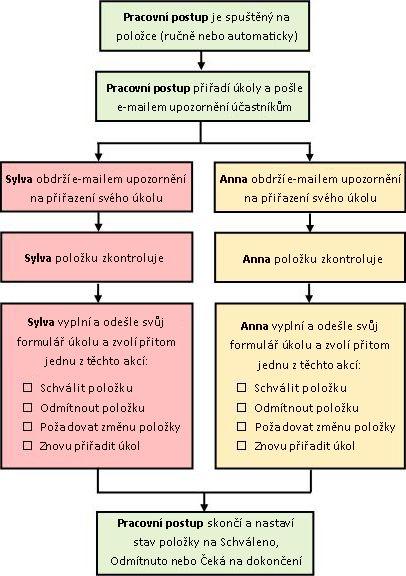 Diagram jednoduchého pracovního postupu Schválení