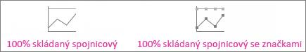 100% skládaný spojnicový graf a 100% skládaný spojnicový graf se značkami