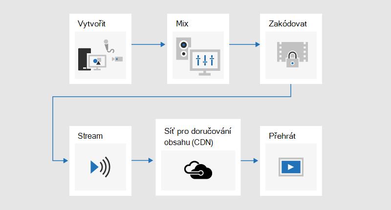 Vývojový diagram znázorňující proces vysílání, ve kterém je obsah vyvinut, smíšený, kódovaný, datový proud, odeslán přes síť pro doručování obsahu (CDN), a pak se přehrává.