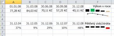 Minigraf v aplikaci Excel příkladu