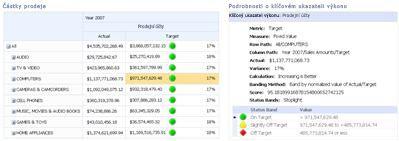 Přehled výkonnostních metrik PerformancePoint a související sestava podrobností klíčového ukazatele výkonu