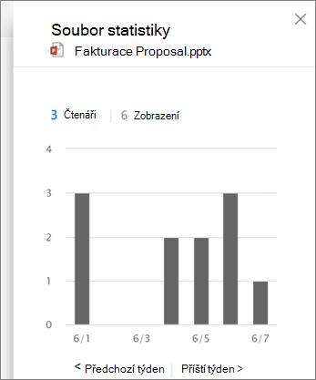 Snímek obrazovky se zobrazením aktivitu na souboru