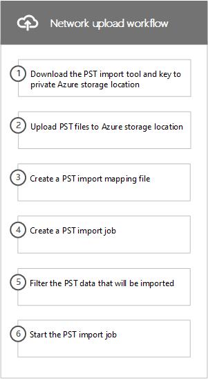 Pracovní postup sítě nahrát proces importu jde o soubory PST do Office 365