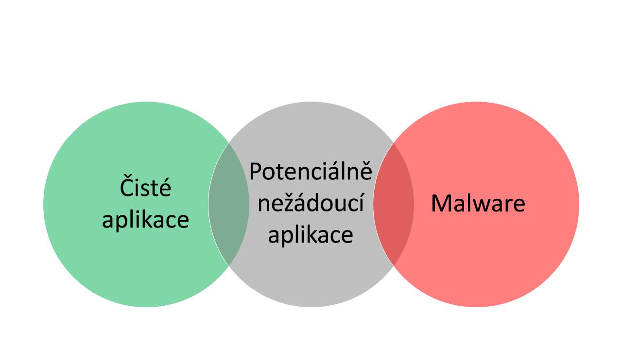 """Tři protínající se bubliny: """"bezpečné aplikace"""" v bublině vlevo, """"malware"""" v bublině vpravo a """"potenciálně nežádoucí aplikace"""" v bublině uprostřed."""