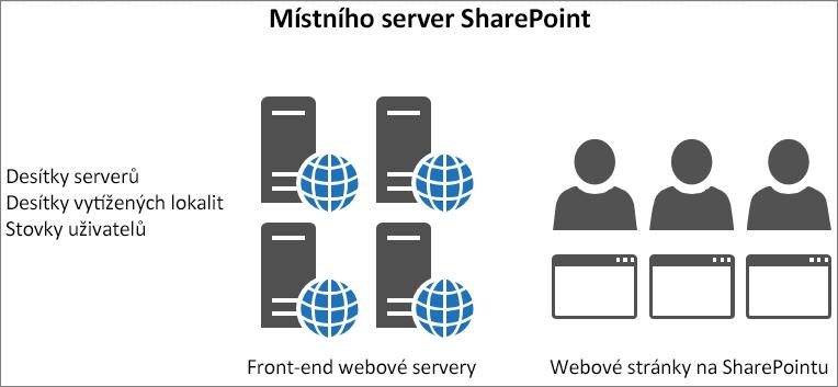 Zobrazuje provoz a zatížení u místních front-end webových serverů