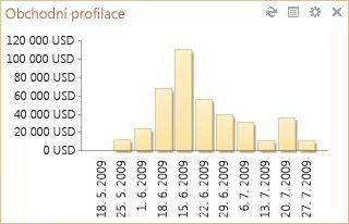 Miniaplikace Obchodní profilace