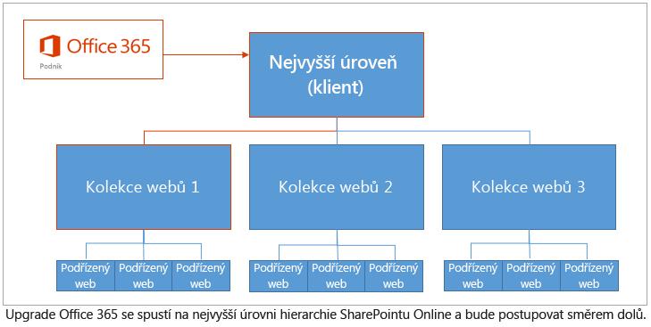 Diagram znázorňující hierarchii upgradů zahájených od tenanta na nejvyšší úrovni a pokračujících směrem dolů