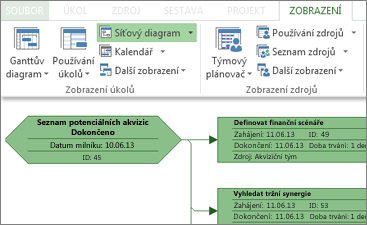 Skupina Zobrazení úkolů na pásu karet a část ukázkového síťového diagramu