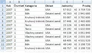 Data použitá v sestavě kontingenční tabulky