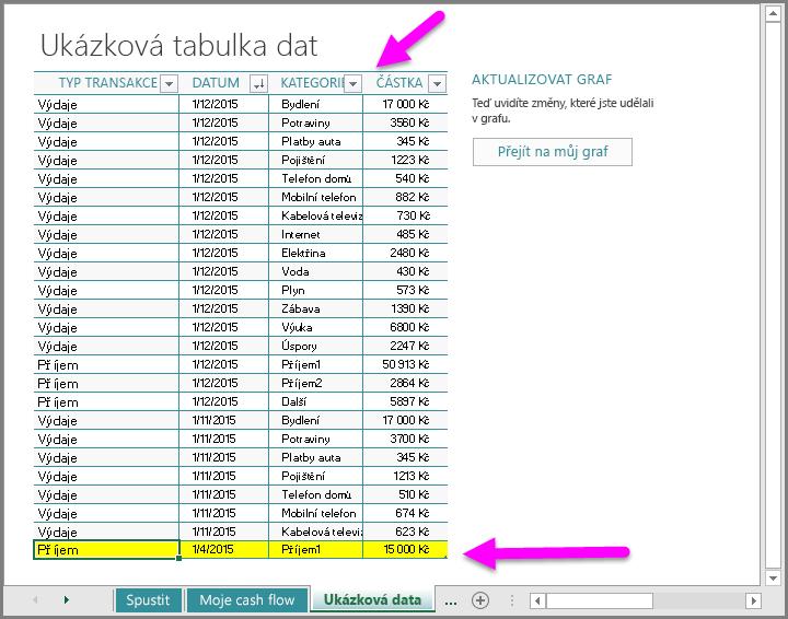 Zadání ukázkových dat do šablony My Cashflow (Moje cashflow)
