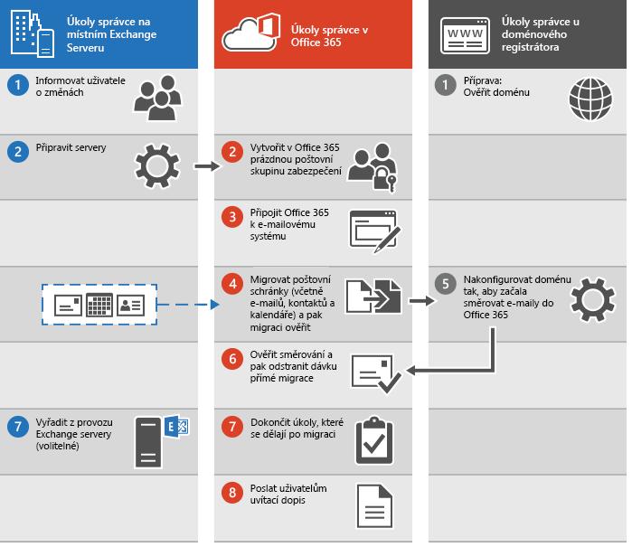 Postup provedení okamžité migrace e-mailu na Office 365