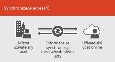 Použití synchronizace adresářů k synchronizaci místních a online informací o uživatelském účtu