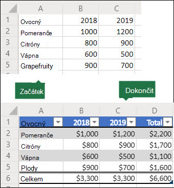 Před a po obrázcích mřížky dat 5×3, která se použije k vytvoření skriptu Office, který jej převede na excelovou tabulku se součtem řádku a sloupce, a potom naformátuje data jako měnu.