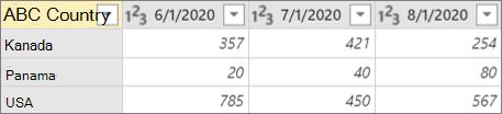 Příklad sloupce kontingenční tabulky