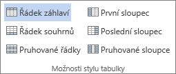 Snímek obrazovky skupiny Možnosti stylu tabulky v Nástrojích tabulky na kartě Návrh s vybranou možností Řádek záhlaví