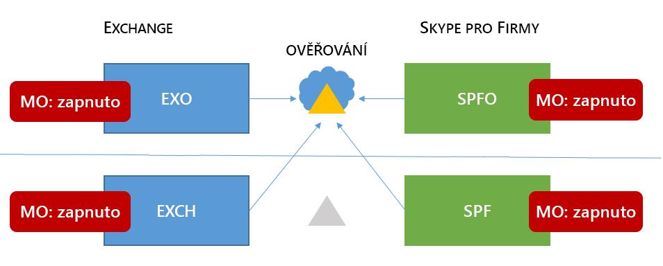 Ve smíšených 6 Skypu pro firmy vysoké paměti topologie má MA všechny čtyři možné umístění.