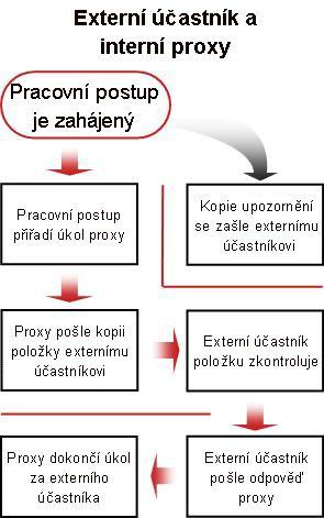 Vývojový diagram procesu zahrnutí externího účastníka
